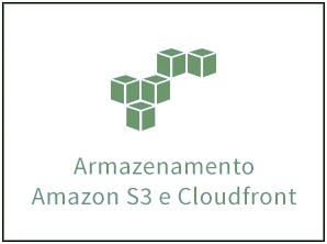 Tecnologia AmazonS3